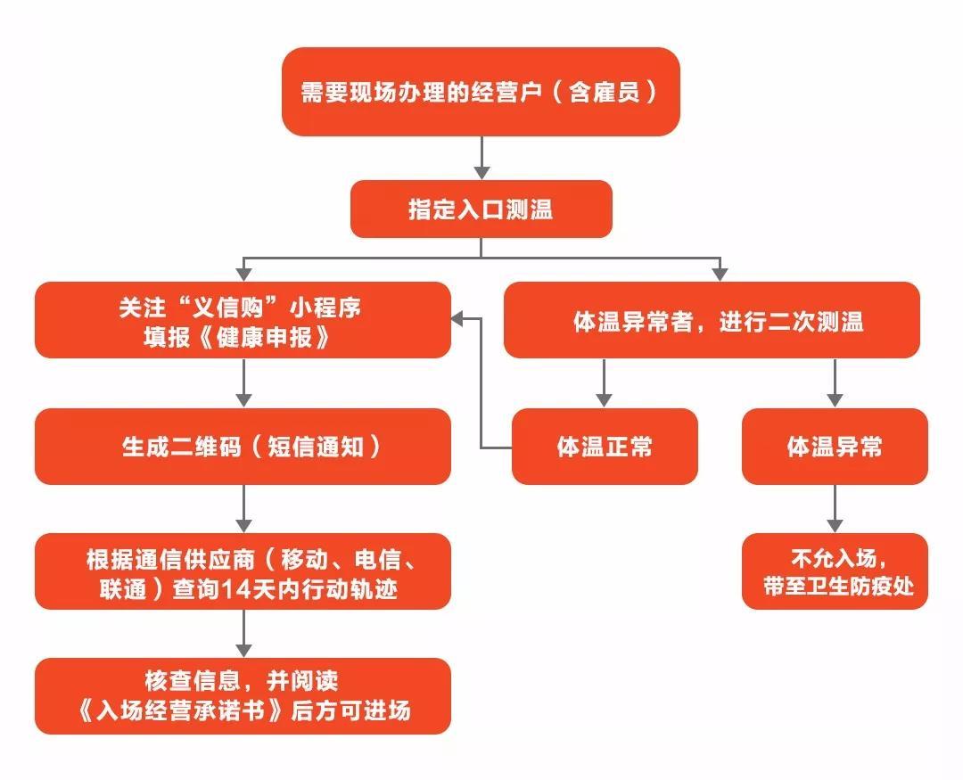 义乌小商品批发市场2020年已经开市